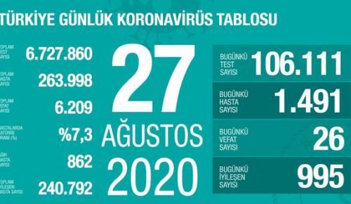 CORONAVİRÜS TABLOSUNDA BUGÜN (27 AĞUSTOS 2020)