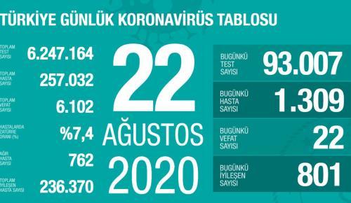 CORONAVİRÜS TABLOSUNDA BUGÜN (22.08.2020)