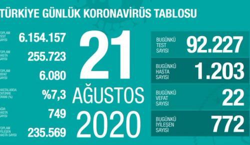 CORONAVİRÜS TABLOSUNDA BUGÜN (21 AĞUSTOS 2020)