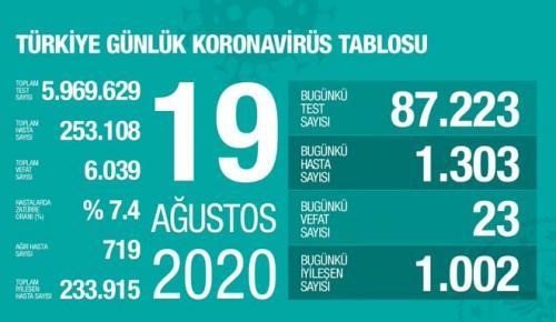 CORONAVİRÜS TABLOSUNDA BUGÜN (19.08.2020)
