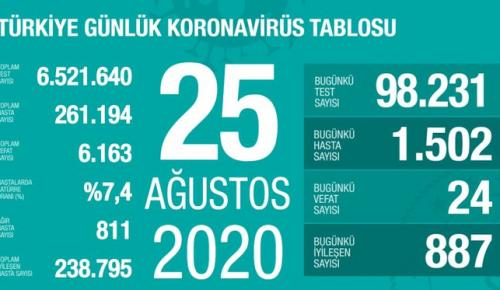 CORONAVİRÜS TABLOSUNDA BUGÜN (25 AĞUSTOS 2020)