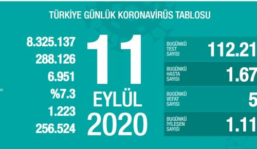 CORONAVİRÜS TABLOSUNDA BUGÜN (11 EYLÜL 2020)