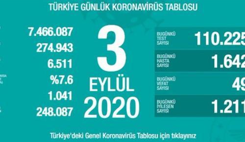 CORONAVİRÜS TABLOSUNDA BUGÜN (03 EYLÜL 2020)