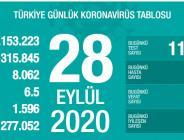 CORONAVİRÜS TABLOSUNDA BUGÜN (28.09.2020)