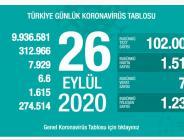 CORONAVİRÜS TABLOSUNDA BUGÜN (26 EYLÜL 2020)