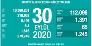 CORONAVİRÜS TABLOSUNDA BUGÜN (30.09.2020)