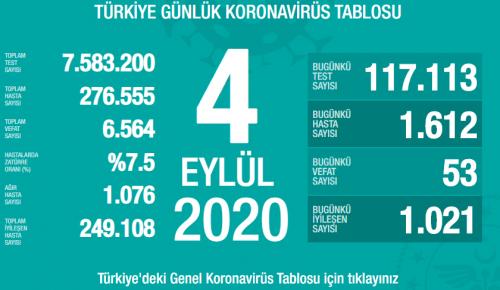 CORONAVİRÜS TABLOSUNDA BUGÜN (04 EYLÜL 2020)