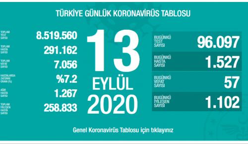 CORONAVİRÜS TABLOSUNDA BUGÜN (13 EYLÜL 2020)