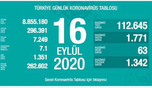 CORONAVİRÜS TABLOSUNDA BUGÜN (16 EYLÜL 2020)