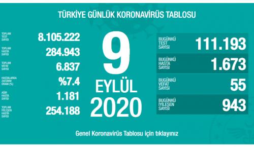 CORONAVİRÜS TABLOSUNDA BUGÜN (09 EYLÜL 2020)