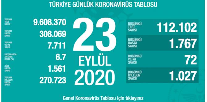 CORONAVİRÜS TABLOSUNDA BUGÜN (23.09.2020)