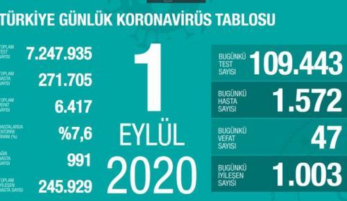 CORONAVİRÜS TABLOSUNDA BUGÜN (01 EYLÜL 2020)