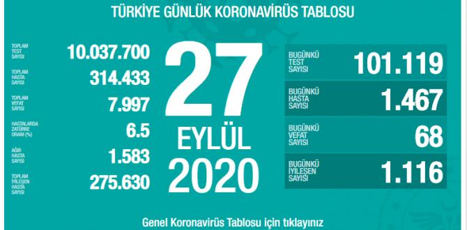 CORONAVİRÜS TABLOSUNDA BUGÜN (27.09.2020)