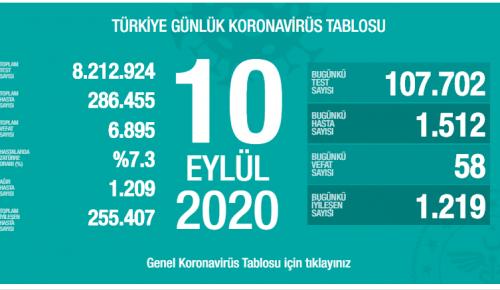 CORONAVİRÜS TABLOSUNDA BUGÜN (10 EYLÜL 2020)