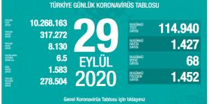 CORONAVİRÜS TABLOSUNDA BUGÜN (29.09.2020)