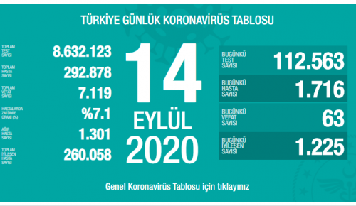 CORONAVİRÜS TABLOSUNDA BUGÜN (14 EYLÜL 2020)