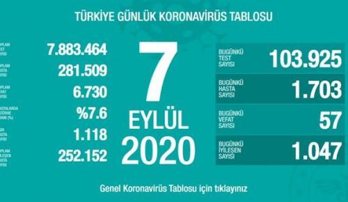 CORONAVİRÜS TABLOSUNDA BUGÜN (07 EYLÜL 2020)