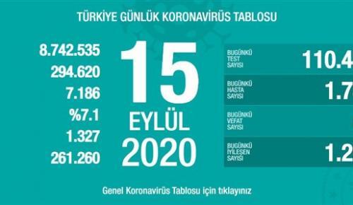 CORONAVİRÜS TABLOSUNDA BUGÜN (15 EYLÜL 2020)